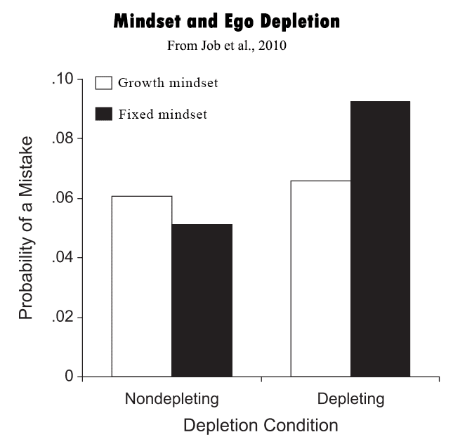 Ego depletion and mindset