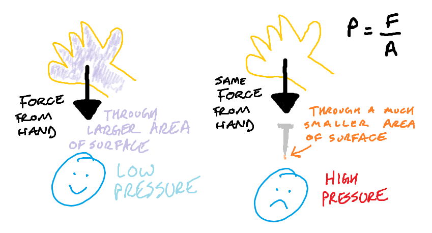 Pressure = Force / Area