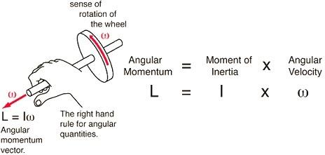 Angular momentum force vectors and a right hand rule of mechanics