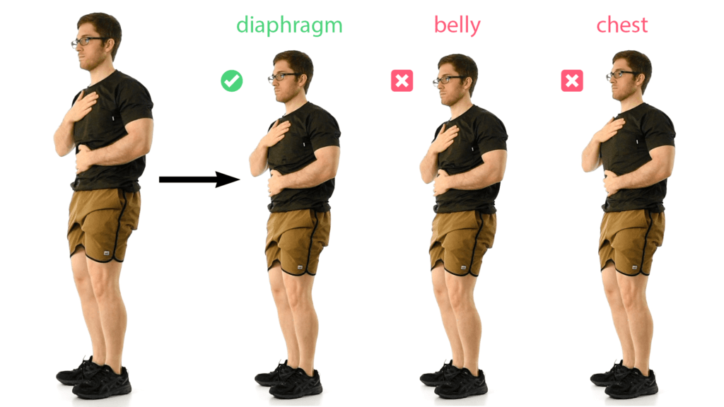 Diaphragmatic breathing test showing a good diaphragmatic breath, a bad belly breath, and a bad chest breath